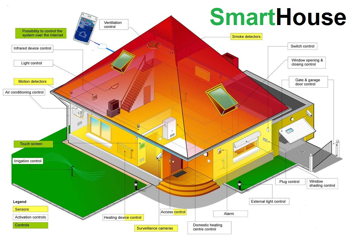 the smart house system essay Smart house technology locks and unlocks doors automatically via gps sensing all you need to do is define where your home is, and an application takes care of the rest your door will lock and unlock itself when you enter and exit your home.
