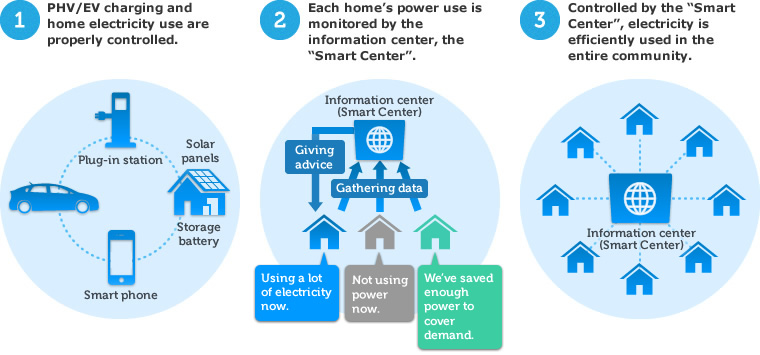 global smart grid managed services market Of the technologies and policies transforming the electric power industry  one  that can automate and manage the increasing complexity and needs of electricity   after an emergency—routing electricity to emergency services first, for example   and global competitiveness depends on an abundance of secure, reliable,.